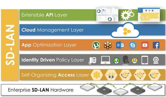 SD-LAN elementen