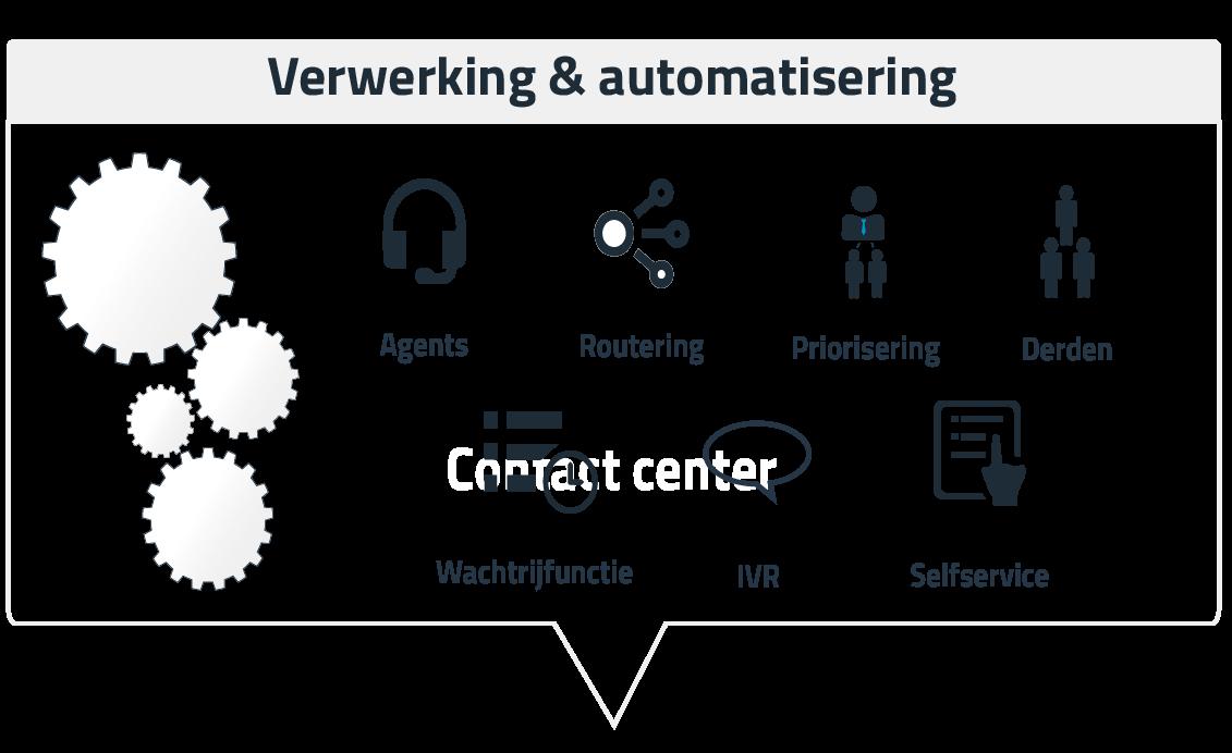 Stap 2 - verwerking & automatisering