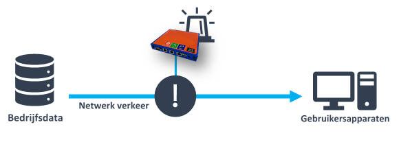 Netwerkmonitoring