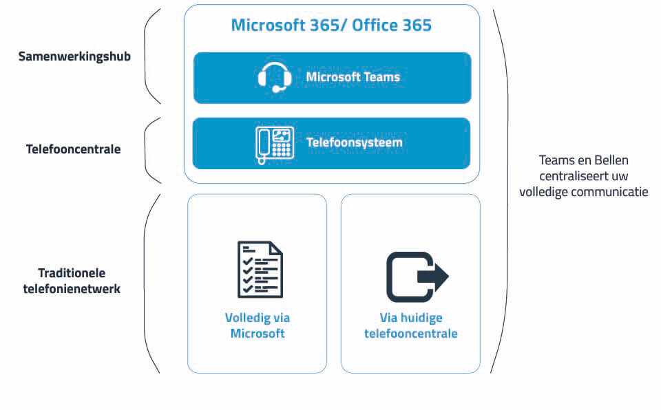 Microsoft Teams telefonie opties
