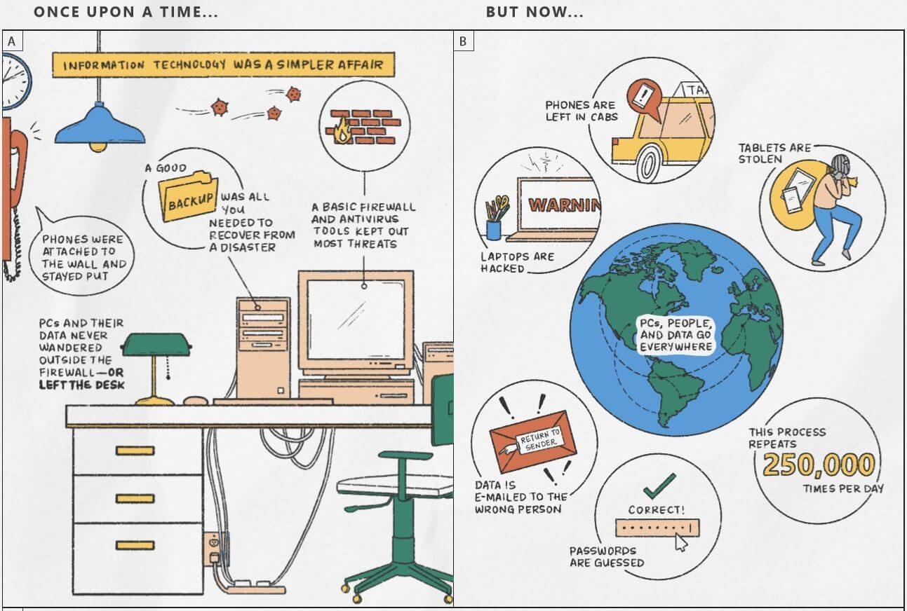 infographic moderne werkplek toen vs nu
